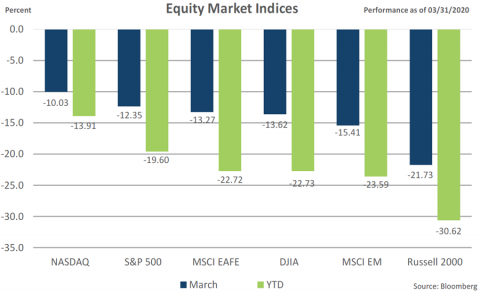 Equity Indices March 2020