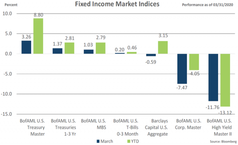 Fixed Income Indices March 2020