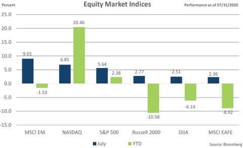 July 2020 Equity market indices