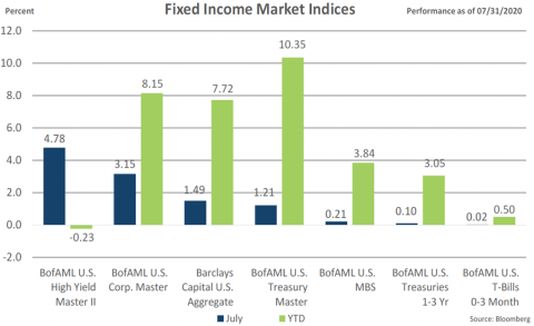 July 2020 fixed income market indices