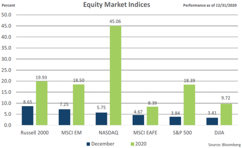 Equities Indices December 2020