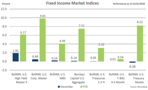 Fixed Income Indices December 2020